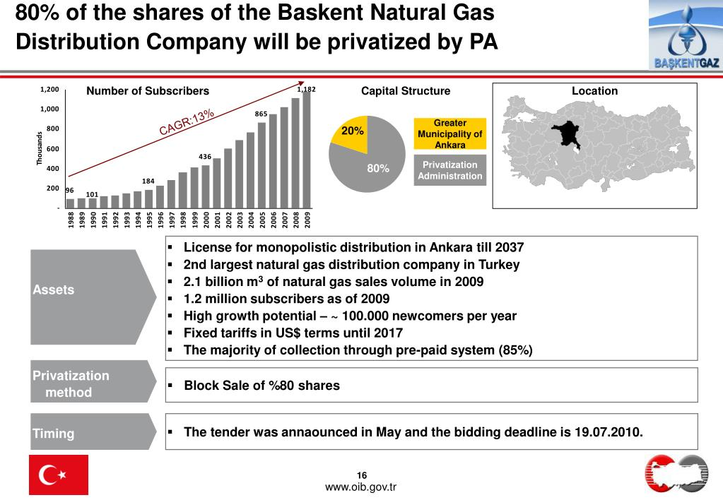 80% of the shares of the Baskent Natural Gas Distribution Company will be privatized by PA