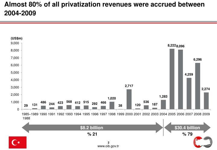 Almost 80% of all privatization revenues were accrued between 2004-2009