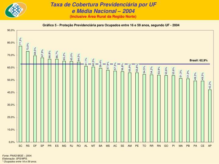 Taxa de Cobertura Previdenciária por UF