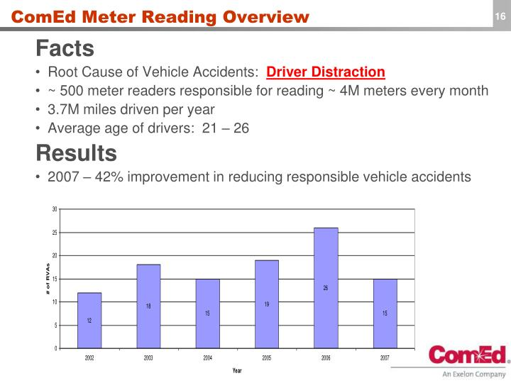 ComEd Meter Reading Overview