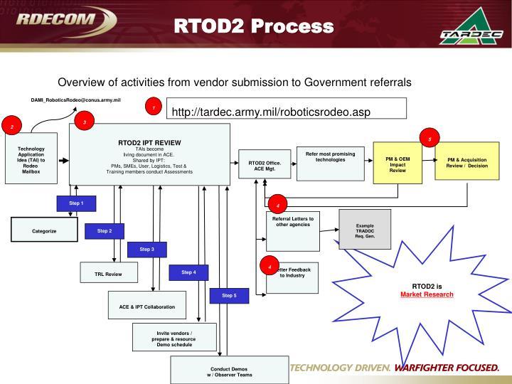 RTOD2 Process