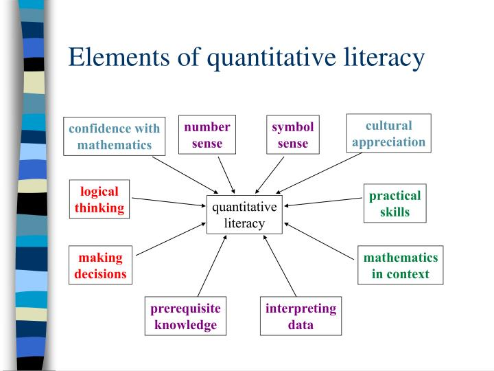 Elements of quantitative literacy