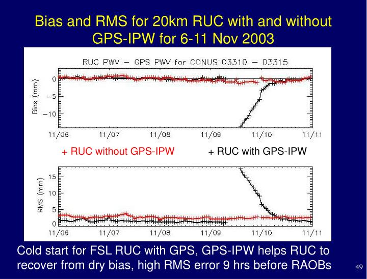 Bias and RMS for 20km RUC with and without GPS-IPW for 6-11 Nov 2003
