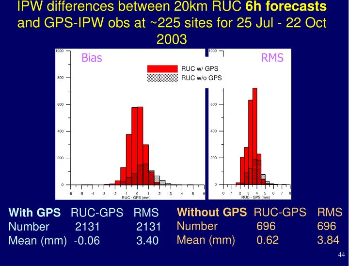 IPW differences between 20km RUC