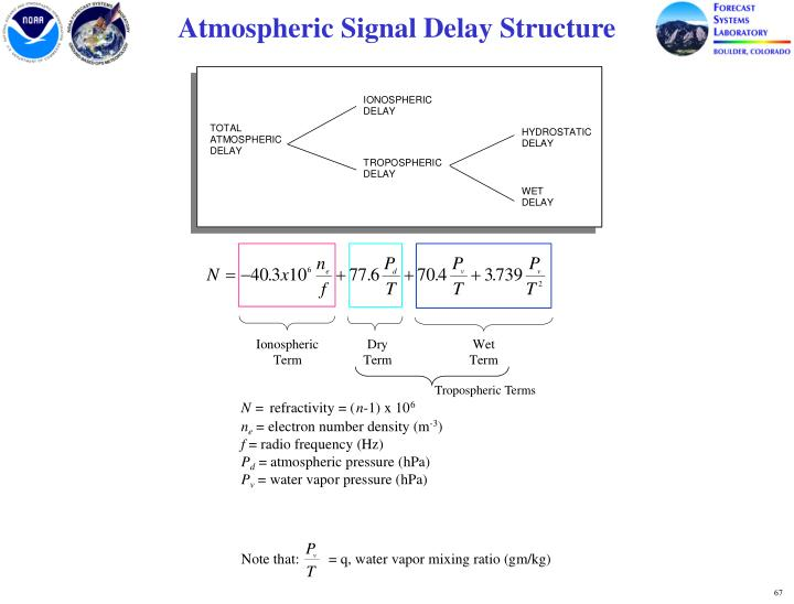 Atmospheric Signal Delay Structure
