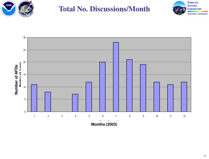 Total No. Discussions/Month