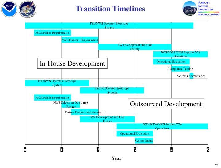 Transition Timelines