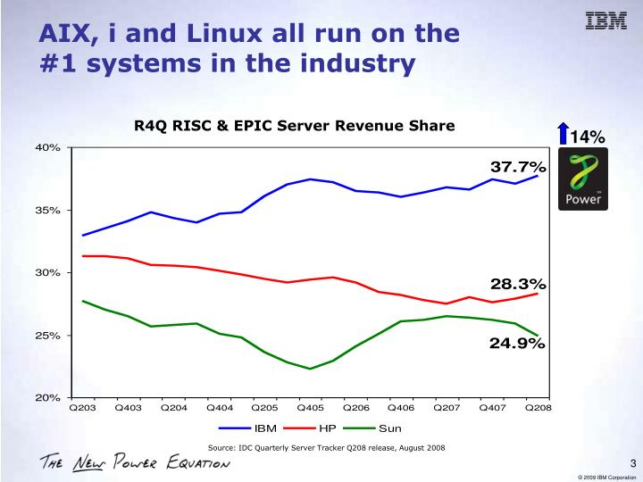 Aix i and linux all run on the 1 systems in the industry