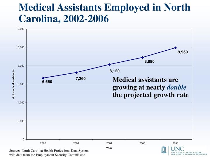 Medical Assistants Employed in North Carolina, 2002-2006