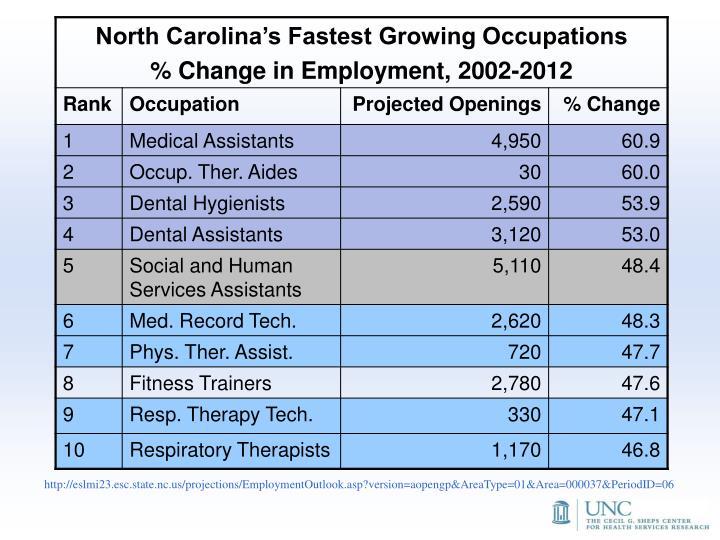 http://eslmi23.esc.state.nc.us/projections/EmploymentOutlook.asp?version=aopengp&AreaType=01&Area=000037&PeriodID=06