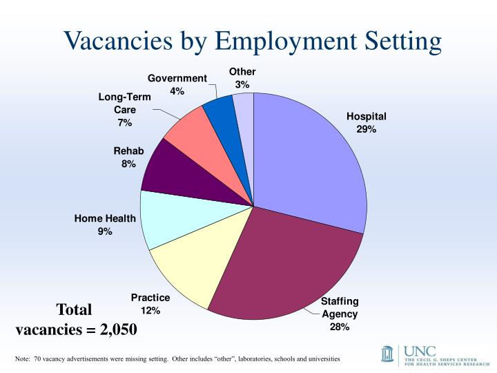 Vacancies by Employment Setting