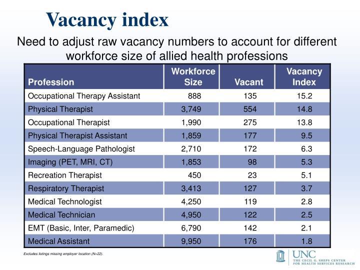 Vacancy index