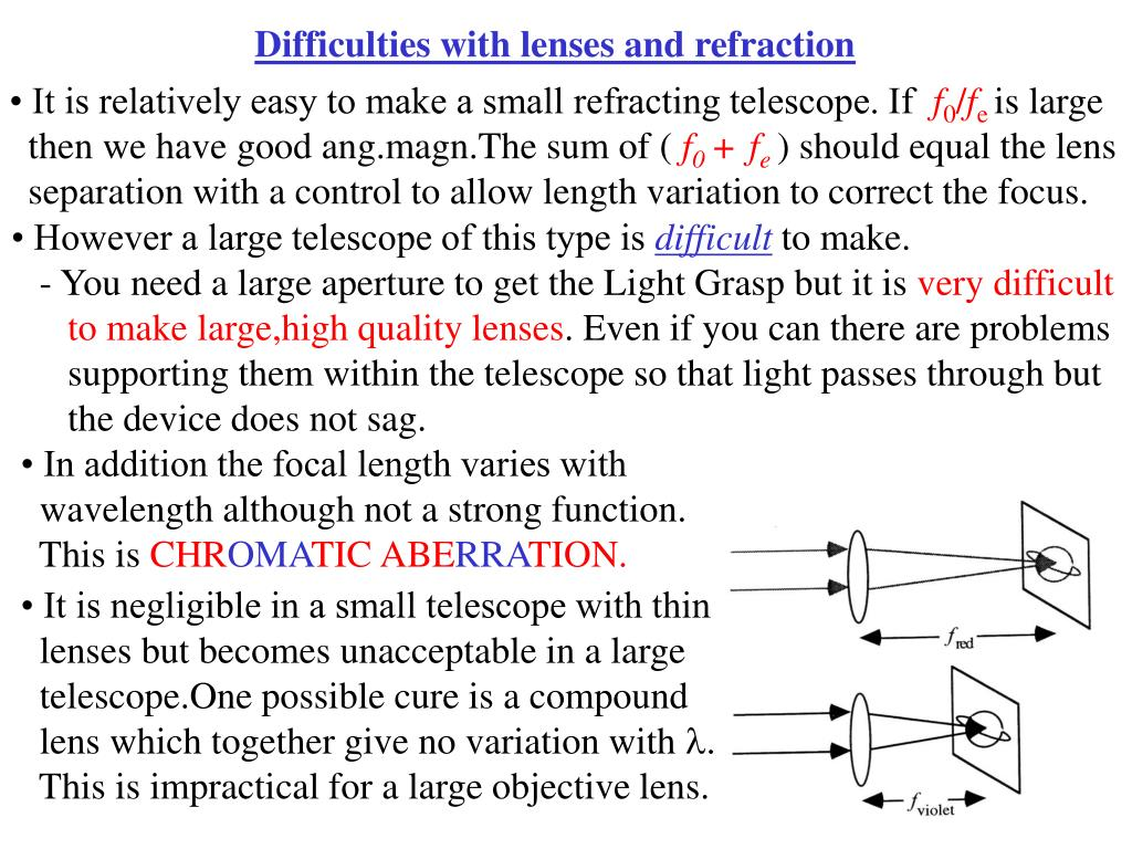 Difficulties with lenses and refraction