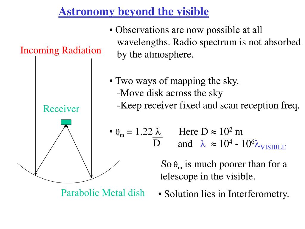Astronomy beyond the visible
