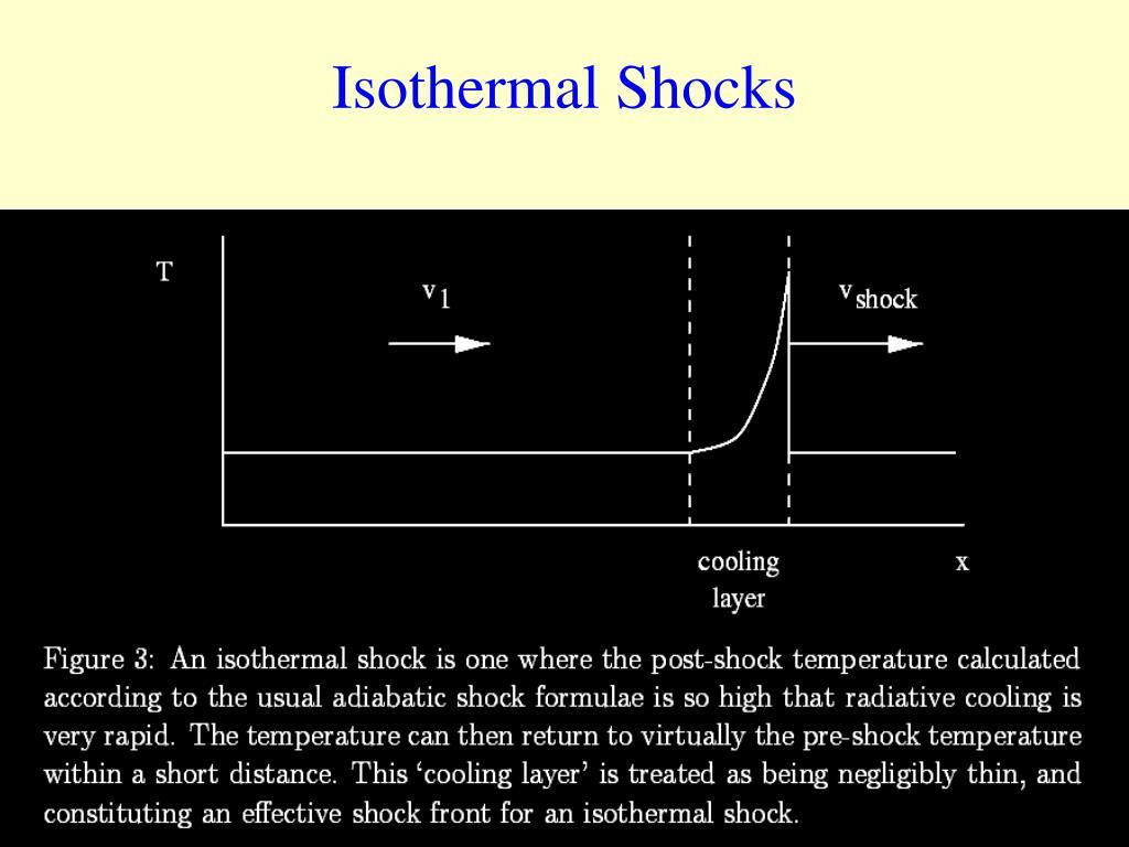 Isothermal Shocks