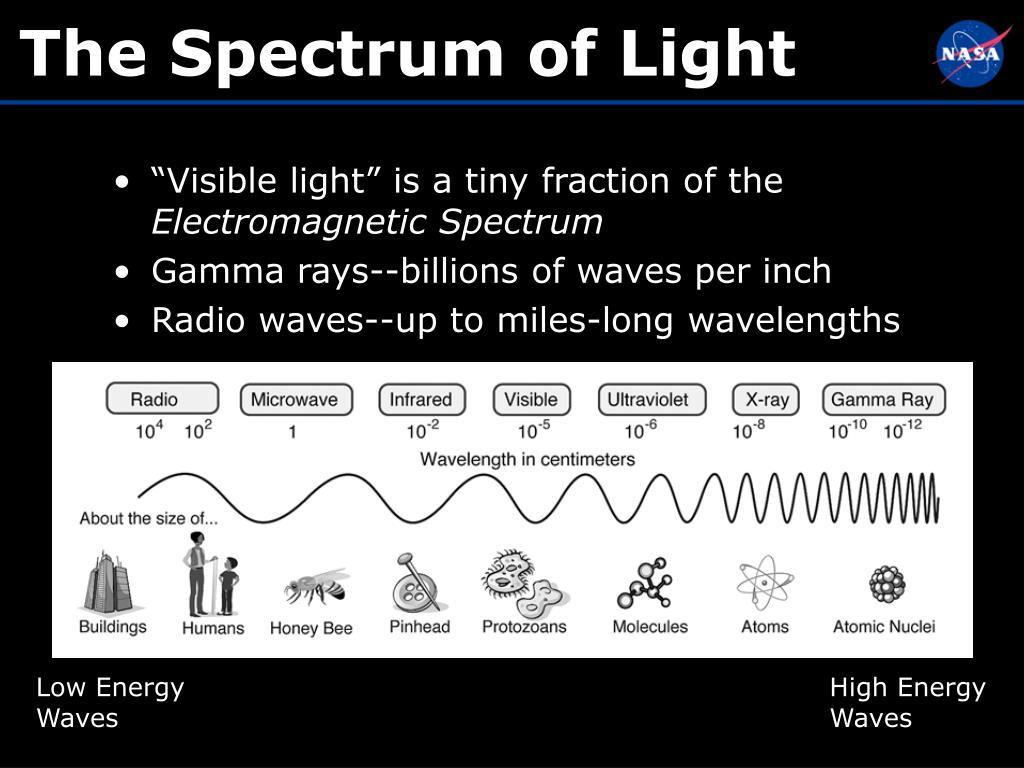 The Spectrum of Light