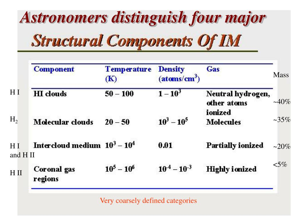 Astronomers distinguish four major