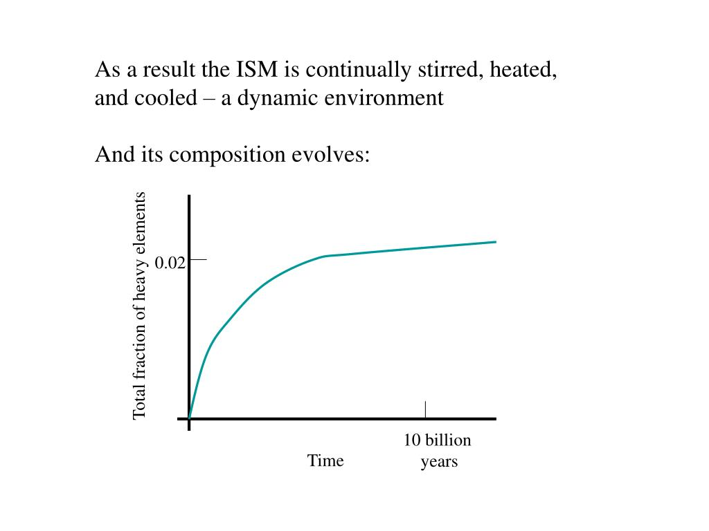 As a result the ISM is continually stirred, heated,