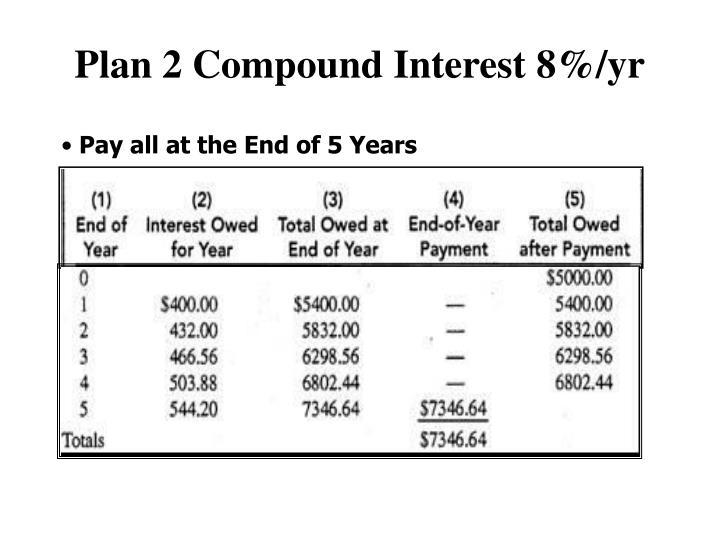 Plan 2 Compound Interest 8%/yr