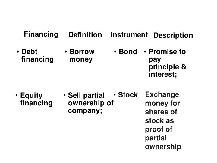 Exchange money for shares of stock as proof of partial ownership