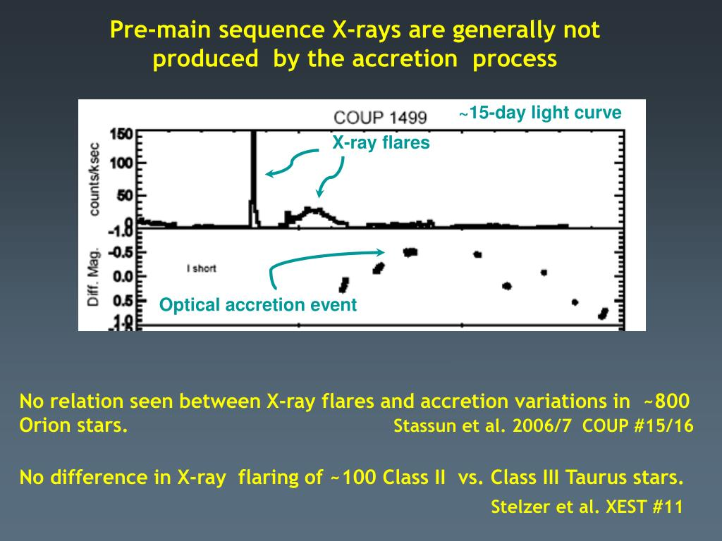 Pre-main sequence X-rays are generally not