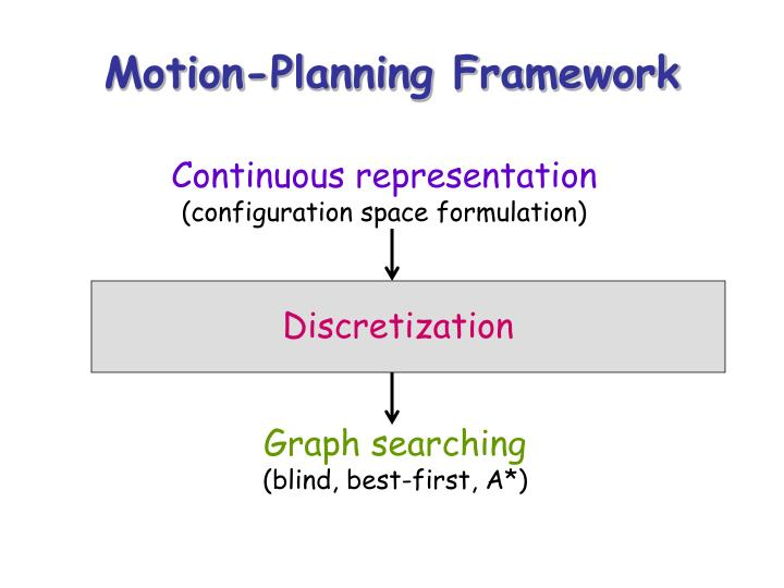 Motion-Planning Framework