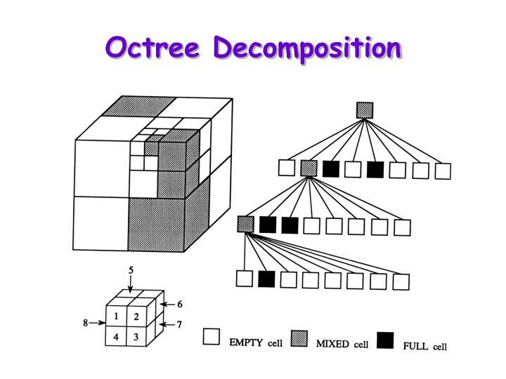 Octree Decomposition