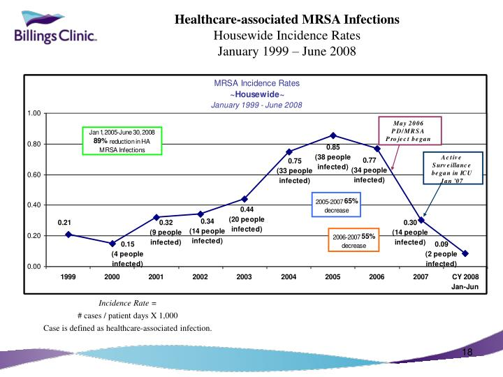 Healthcare-associated MRSA Infections