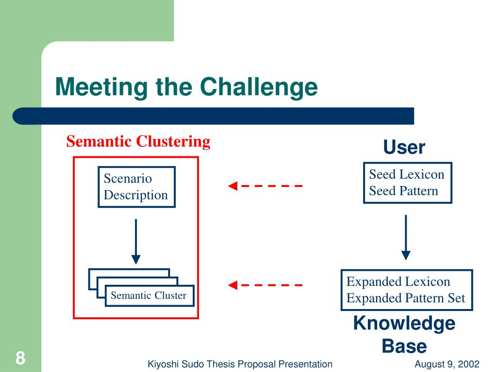 semantic thesis Semantic web service discovery thesis it must be remarked that common knowledge representation systems work at the representational level they manage pieces of.