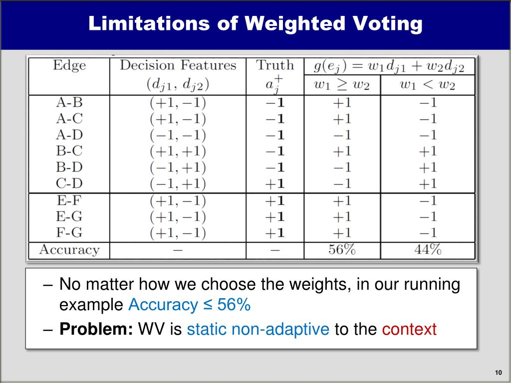 Limitations of Weighted Voting