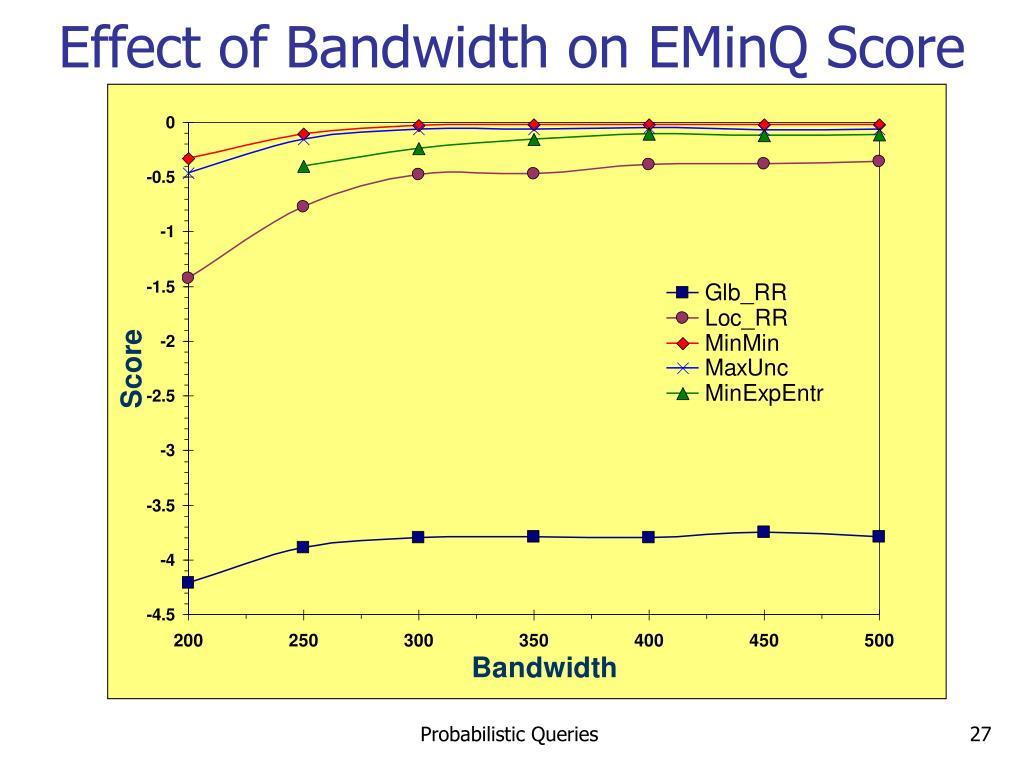 Effect of Bandwidth on EMinQ Score