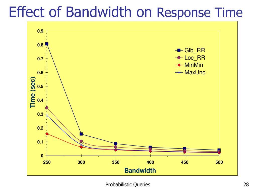 Effect of Bandwidth on
