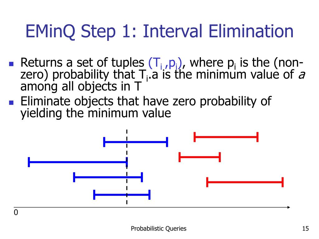 EMinQ Step 1: Interval Elimination