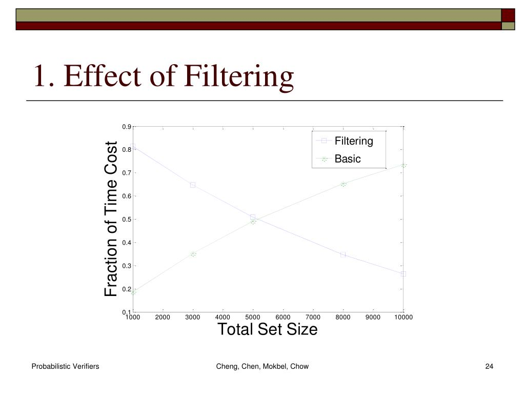 1. Effect of Filtering