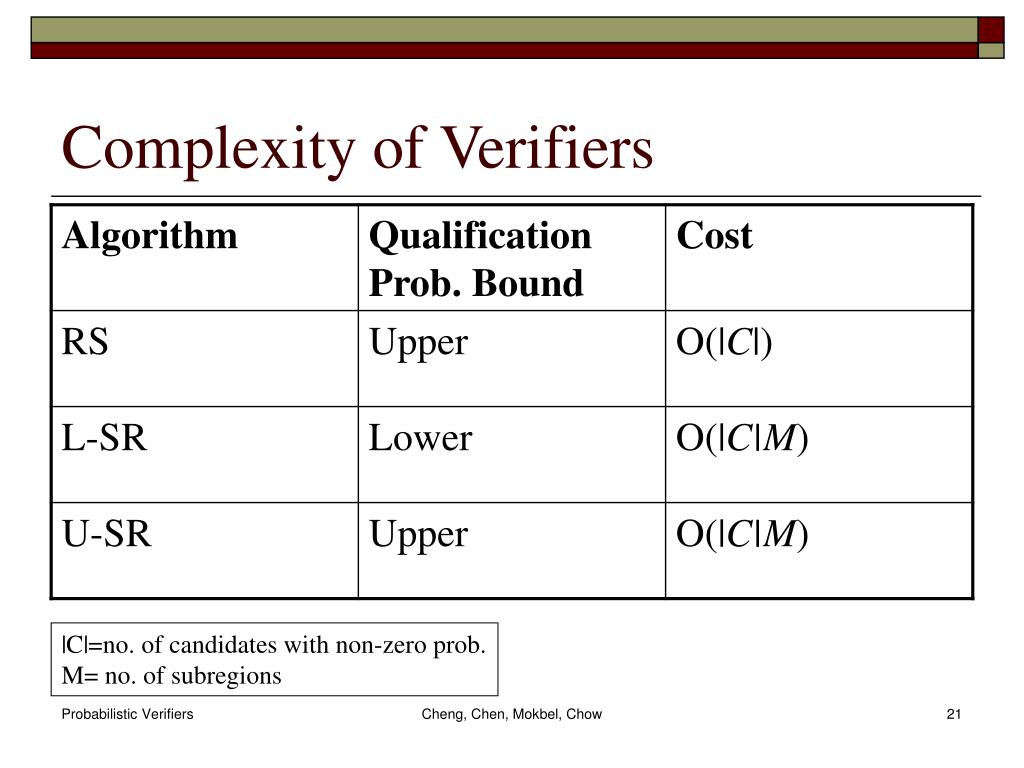 Complexity of Verifiers