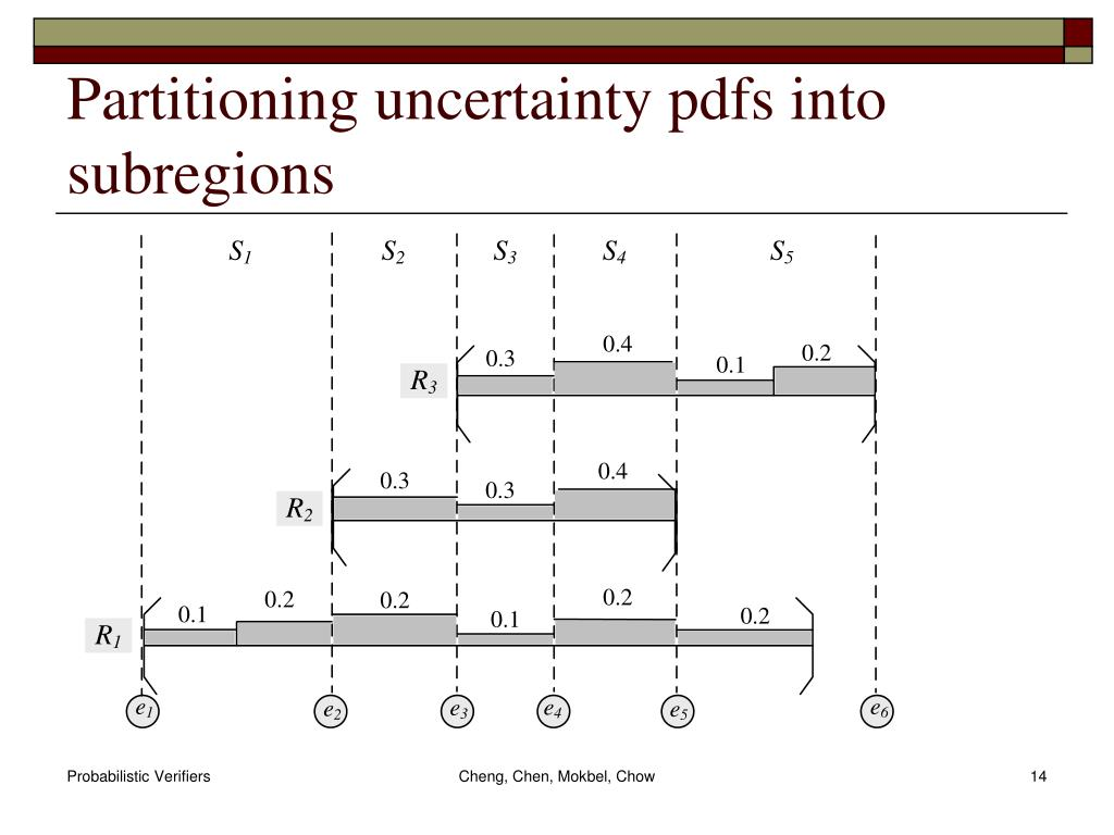 Partitioning uncertainty pdfs into subregions