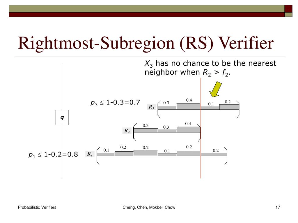 Rightmost-Subregion (RS) Verifier