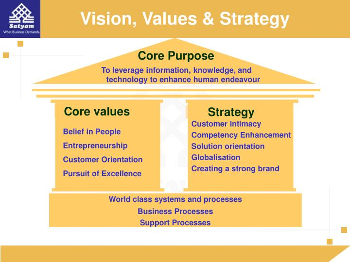 Vision, Values & Strategy
