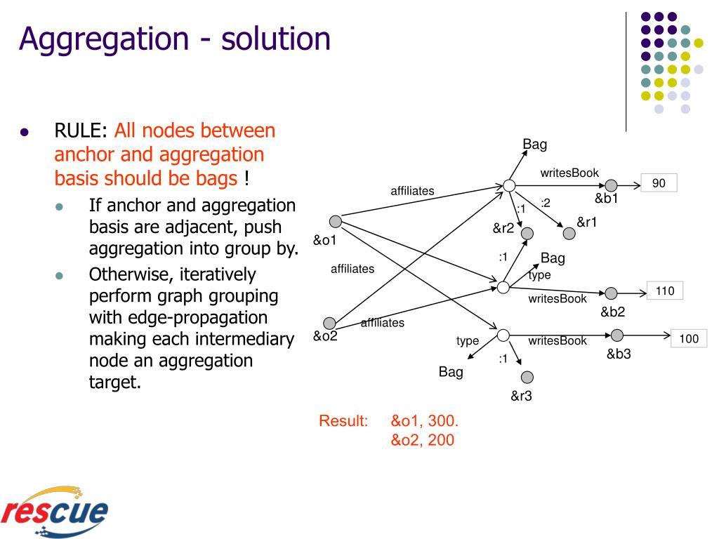 Aggregation - solution