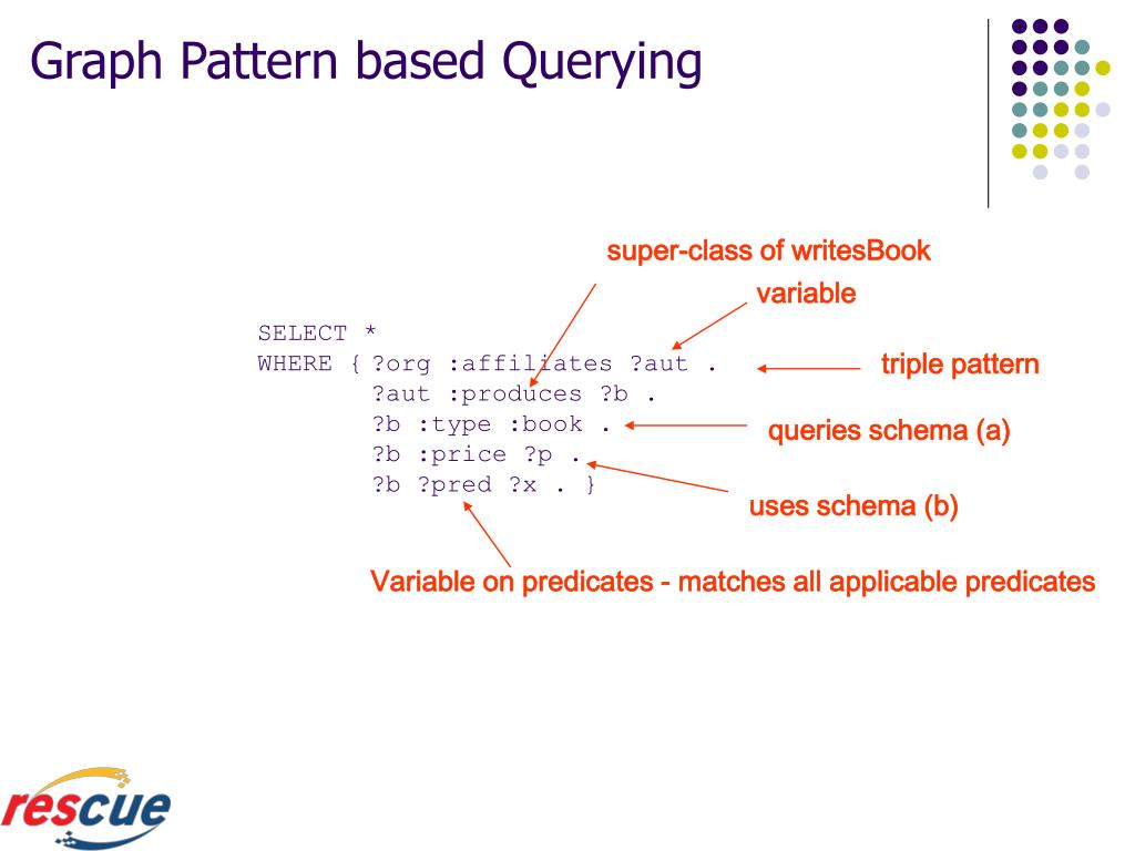 Graph Pattern based Querying