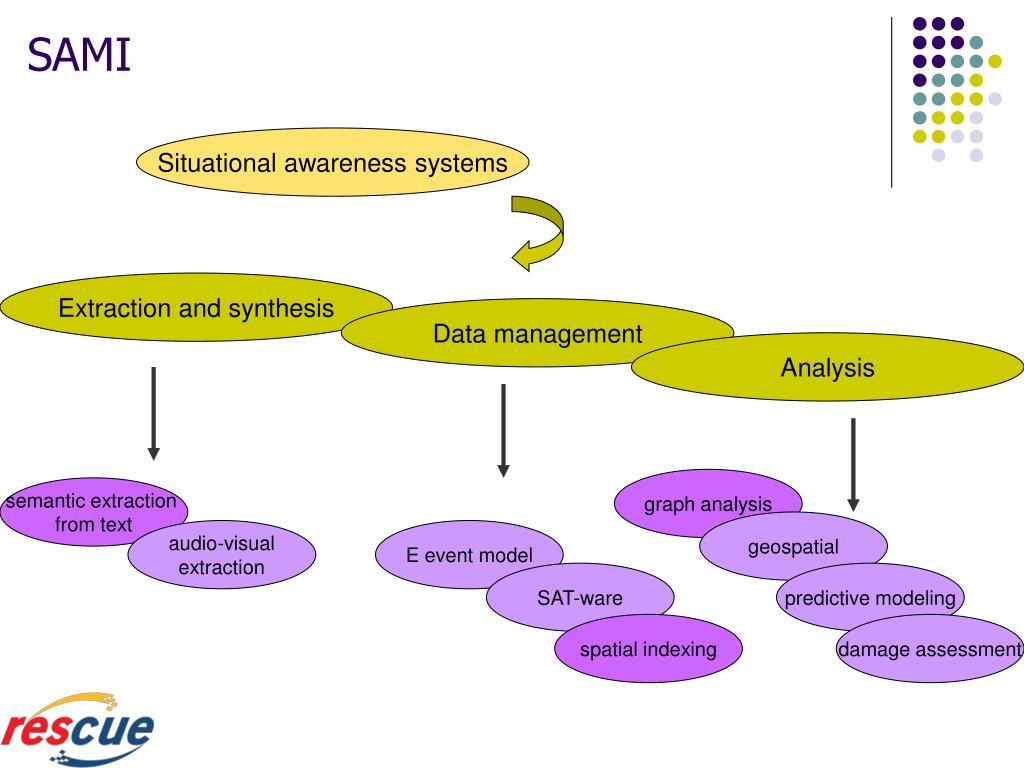 Situational awareness systems