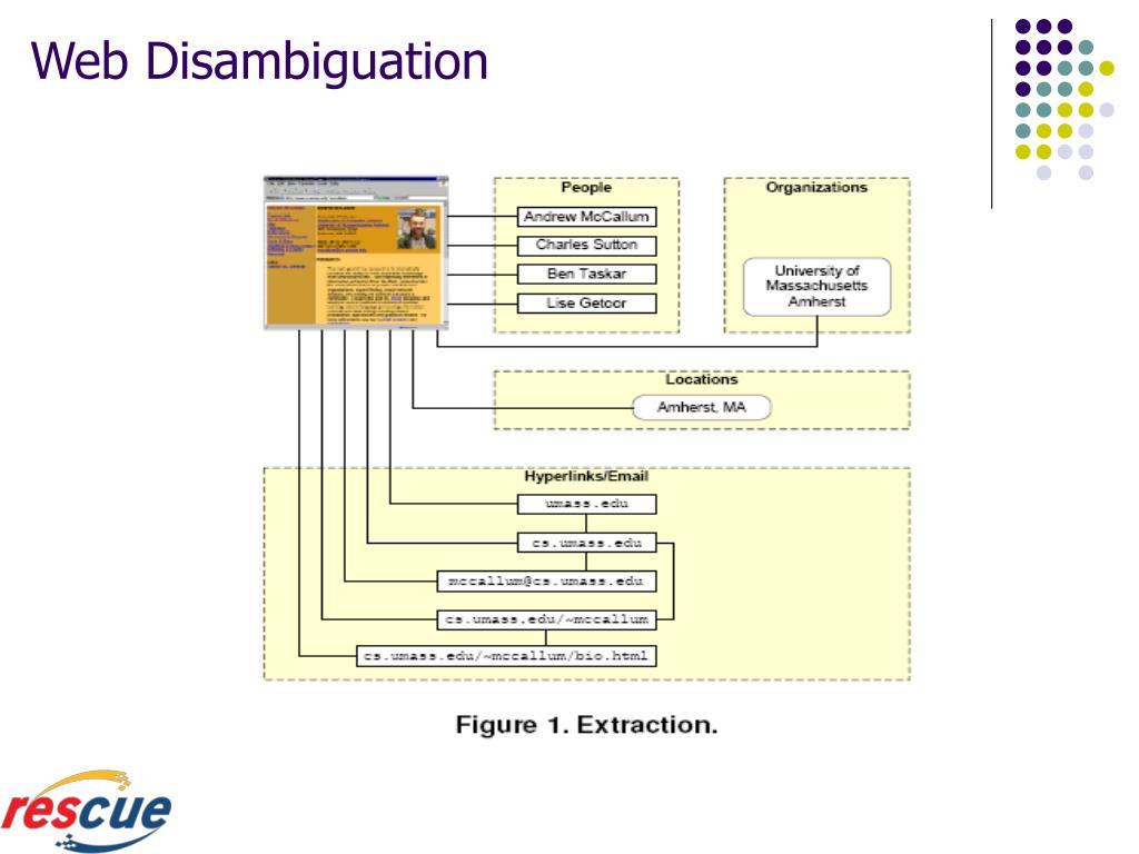 Web Disambiguation