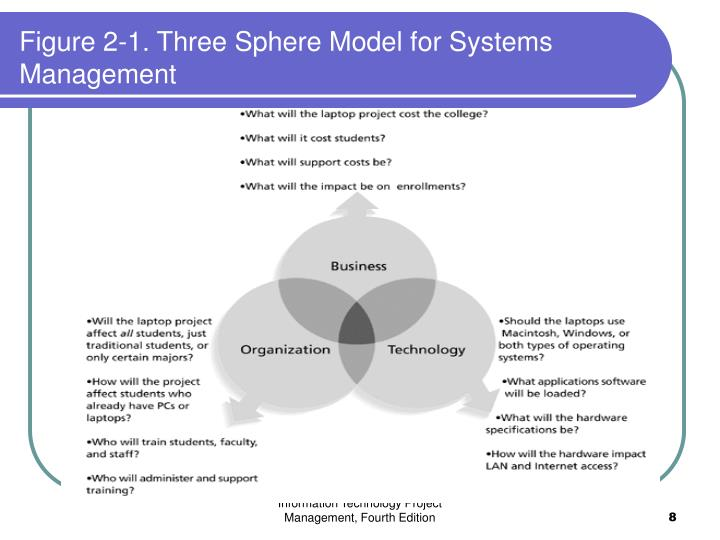 summarize the three sphere model of systems managment Incident command system the ics, as described in nims, refers to the combination of facilities, equipment, personnel, procedures, and communications operating within a common organizational structure and designed to aid in the management of resources during incident response.
