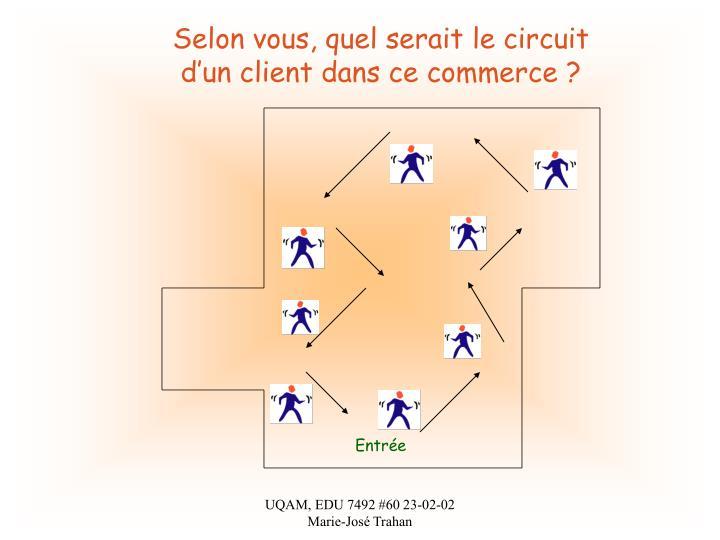 Selon vous, quel serait le circuit d'un client dans ce commerce ?