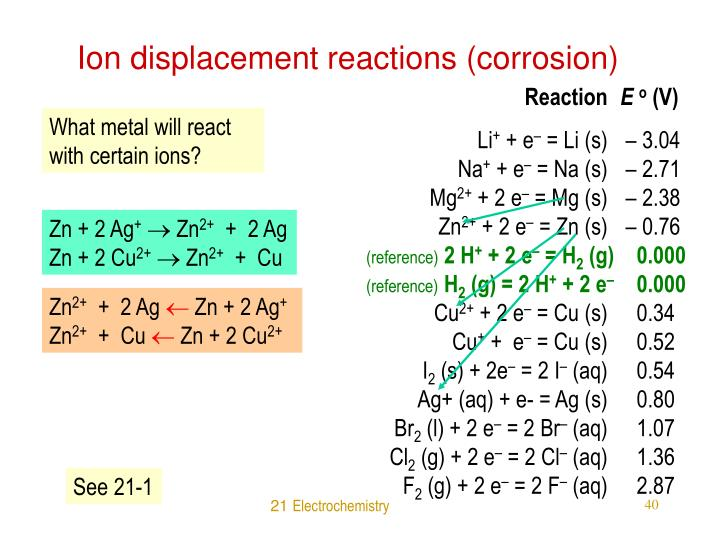 Ion displacement reactions (corrosion)