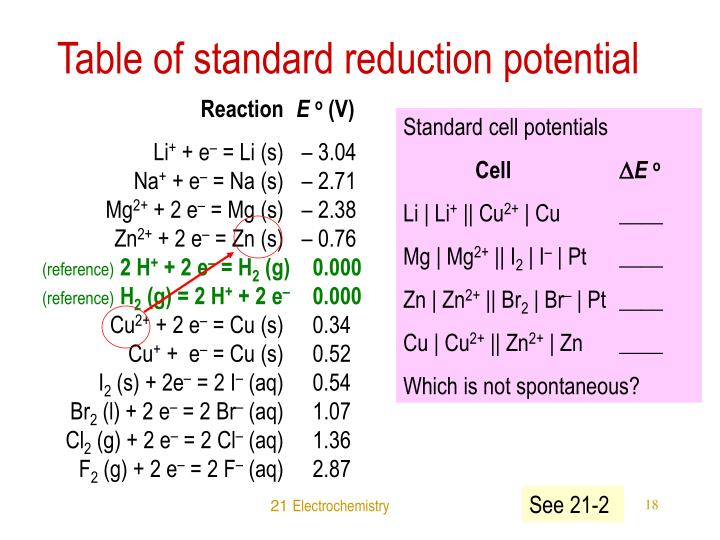 Table of standard reduction potential