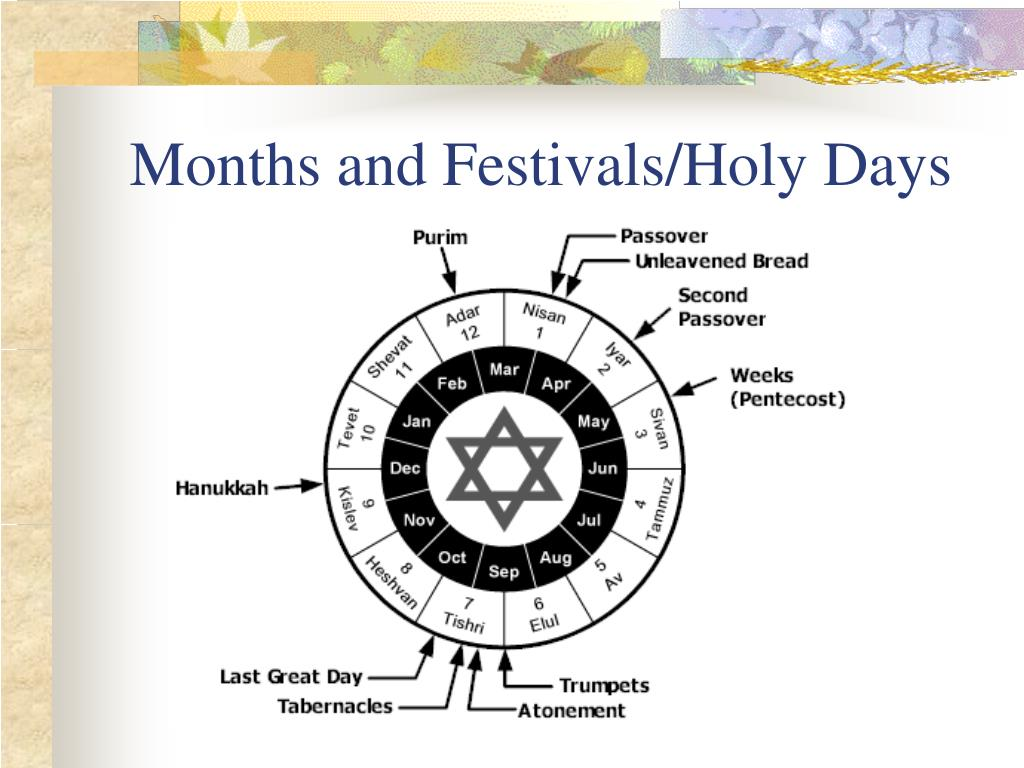 Months and Festivals/Holy Days