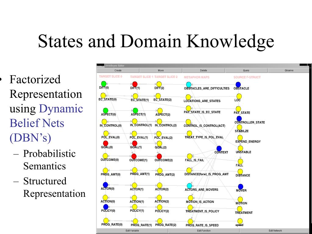 States and Domain Knowledge