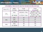 affordability rates are 20 less than standard monthly premiums