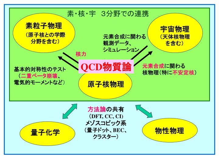 素・核・宇 3分野での連携